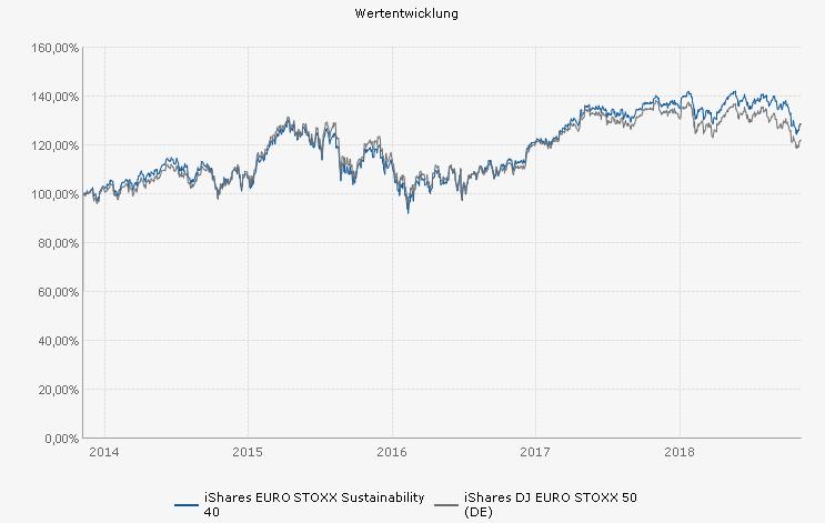 Nachhaltige ETF Chart Wertentwicklung investieren Geld