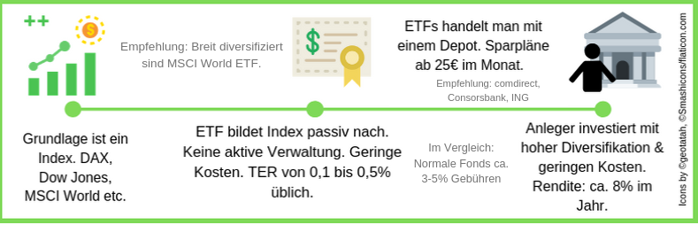 Handeln mit ETFs Kurzerklärung