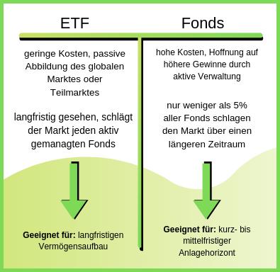 Fonds oder ETF Vorteile und Nachteile Übersicht