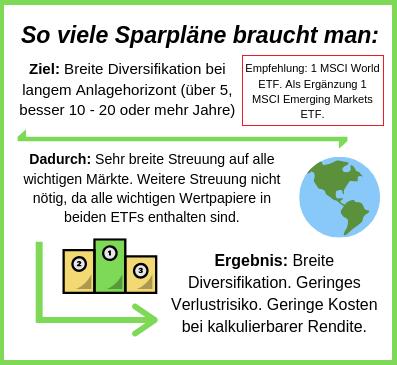 Diversifizieren mit zwei ETF Sparplänen