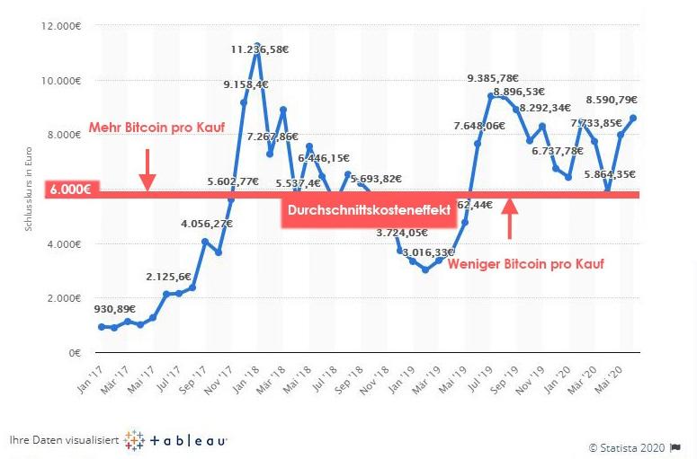 Durchschnittskosteneffekt Bitcoin Sparplan