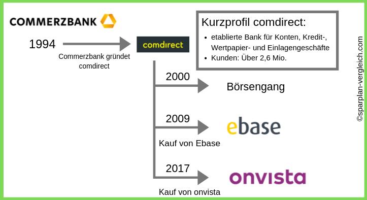 comdirect Bank Gründung