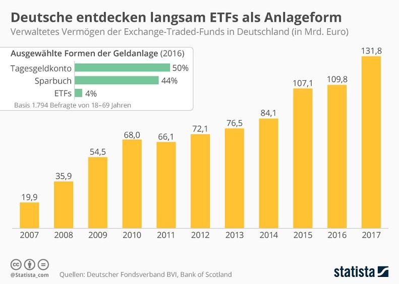 ETFs in Deutschland Statistik