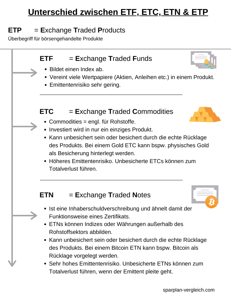 Unterschied ETP, ETC, ETN