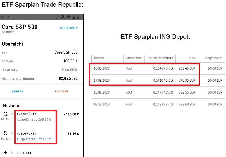 ETF Sparplan Kauf bei Börsencrash