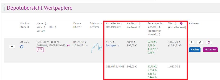 Depotübersicht ETF Sparplan der onvista Bank