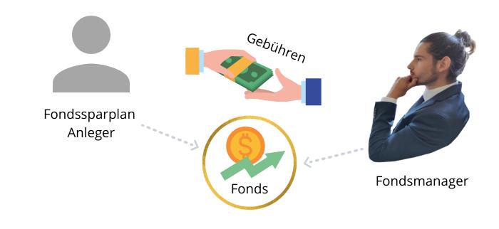 Fondssparplan Anleitung und Kosten erklärt