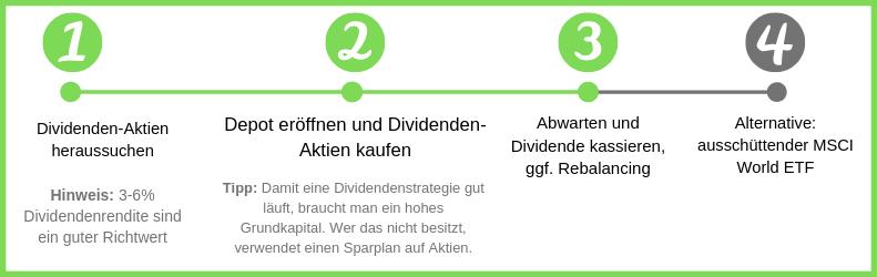 Erklärung wie eine Dividendenstrategie funktioniert