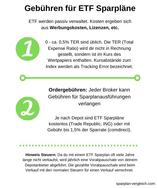 ETF Sparplan Gebühren