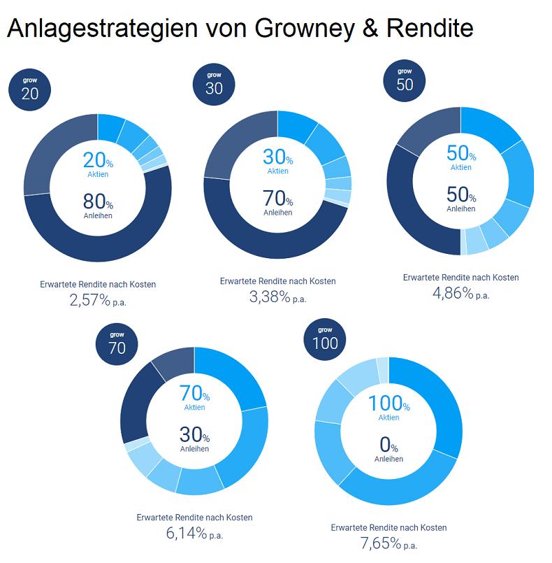 Growney Sparplan Anlagestrategie & Rendite
