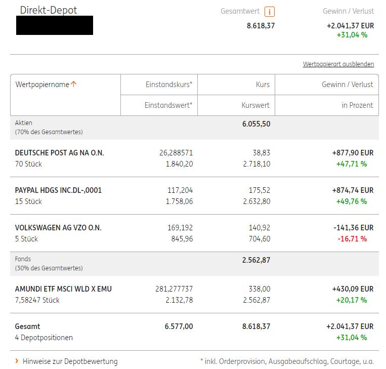 ING Depot Wert Sparplan und Aktien