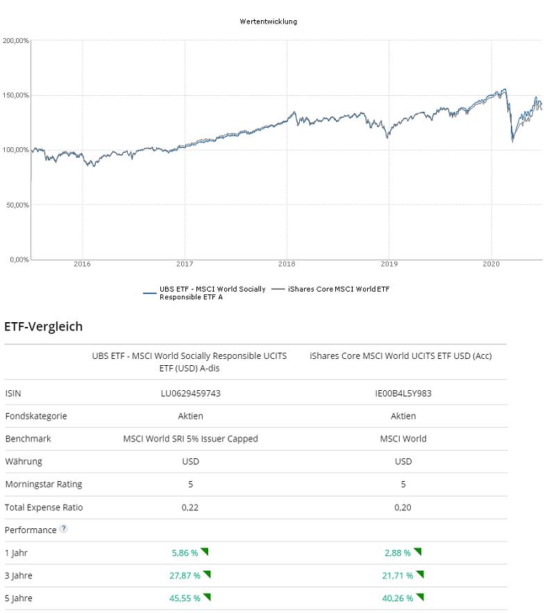 Nachhaltige ETF Vergleich mit normalem ETF Wertentwicklung