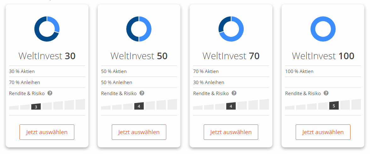 Etf Portfolios bei Weltinvest